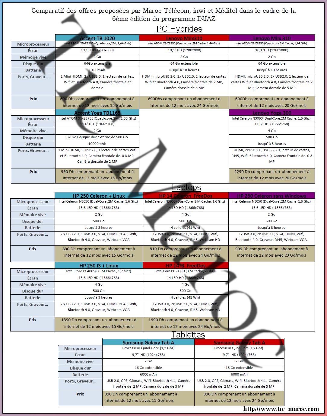 comparatif des offres injaz proposees par maroc telecom inwi nouveau meditel iam accent tablette marjane cliquez sur pour afficher taille reelle marble end table target corner